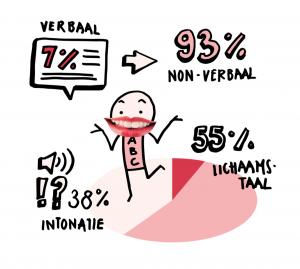 Figuur 2: De 7%, 38%, 55% regel van Mehrabian