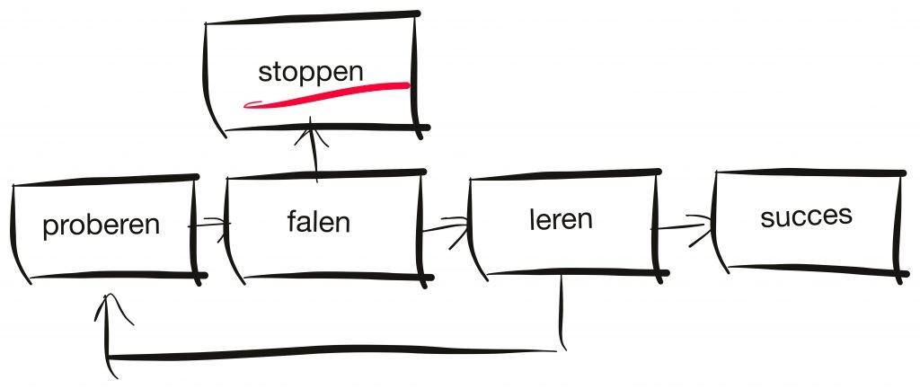 Rol van falen bij innovatie copy