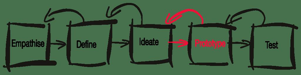 Wanneer maak je een prototype