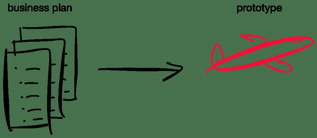 Prototyping verbetert besluitvorming