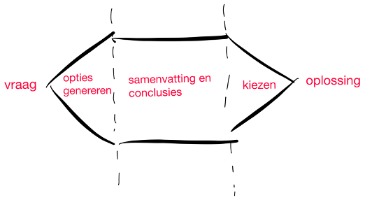 Remote ideation stappen