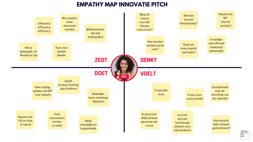 De innovatie pitch   empathy map