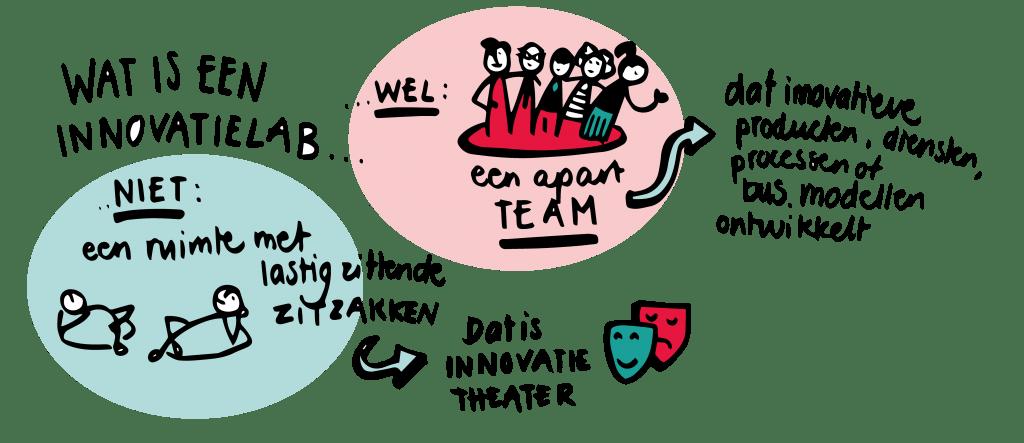 Wat is een innovatielab?